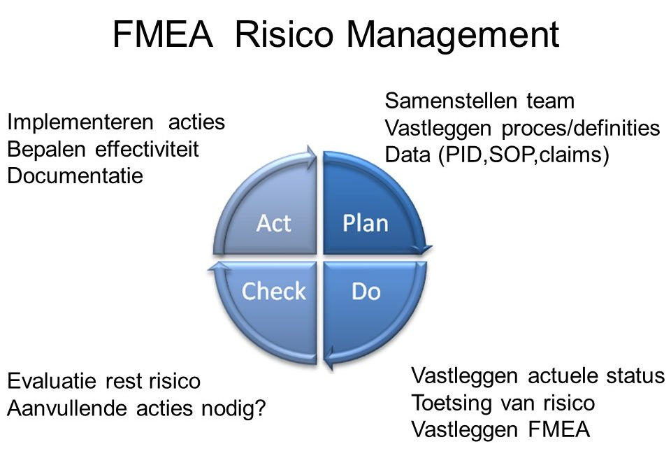Risicomanagement  in ISO-9001:2015, zo doe je dat!